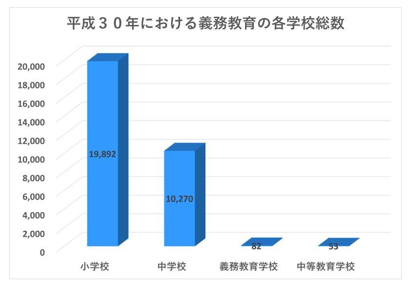 小学校や中学校等の総数を比較