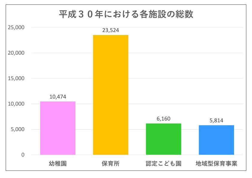 幼稚園や保育園等の総数を比較