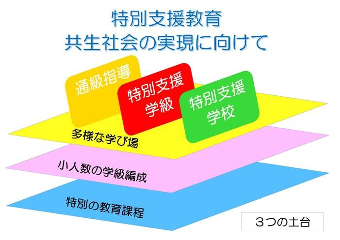 特別支援教育の構図